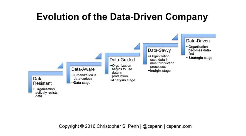 Qué es una Data Driven Company?